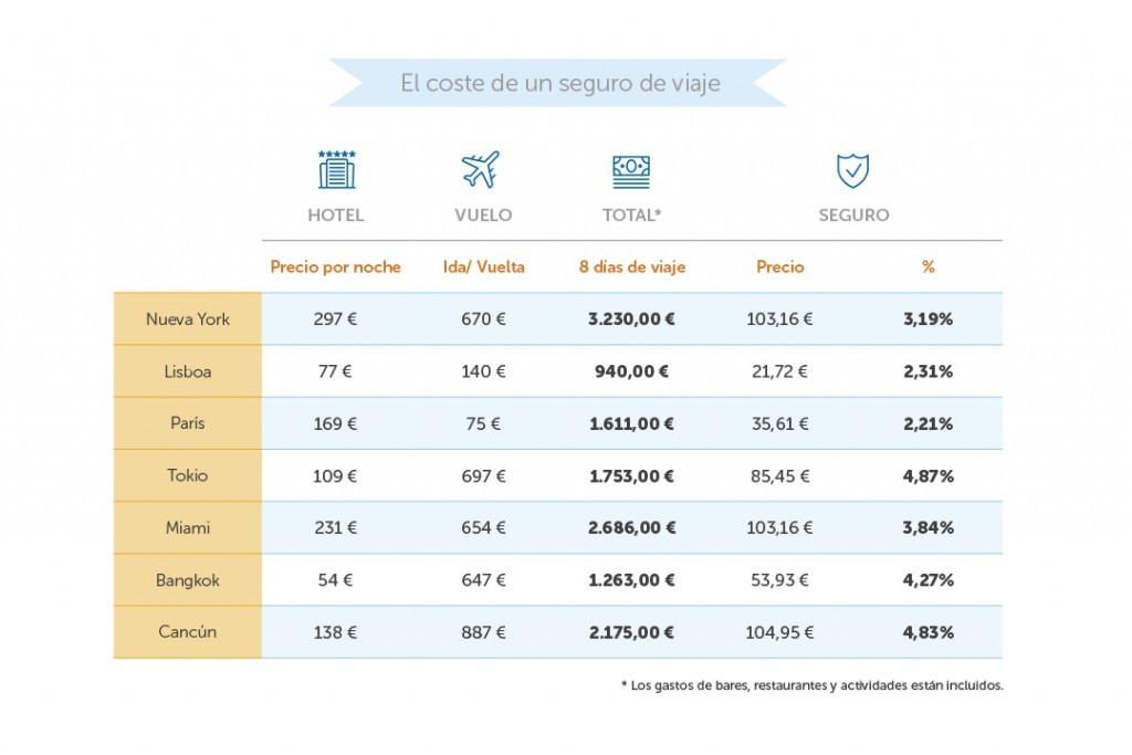 Contratando un seguro de viaje podrás ahorrar gastos y viajar barato.