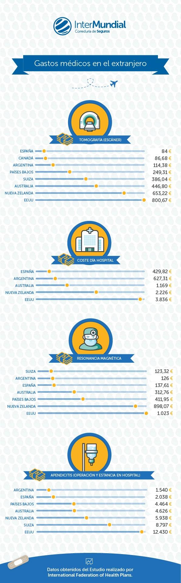 gastos medicos en el extranjero