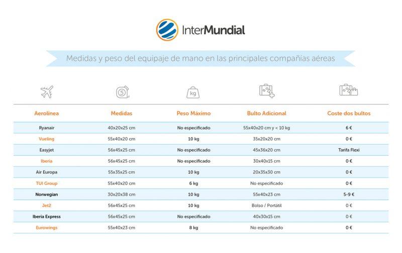 Esta infografía recoge los límites de peso y medida de la maleta de mano de las principales aerolíneas del mundo: Ryanair, Vueling, Iberia, Aireuropa, Easyjet...